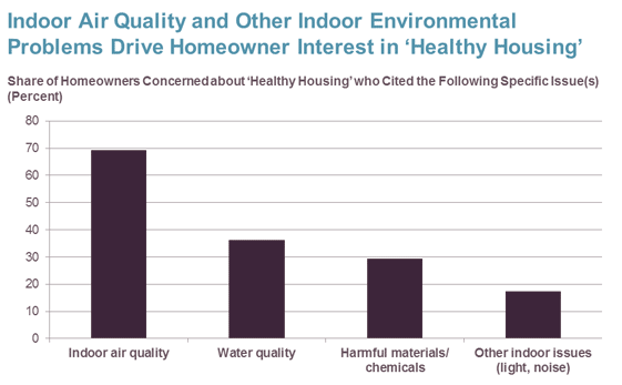 Research shows Owners' and Renters' Healthy Home Concerns